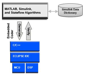 Free Production Code Generation Evaluation Kit (Based on Eclipse IDE) – Featuring the Simulink Data Dictionary