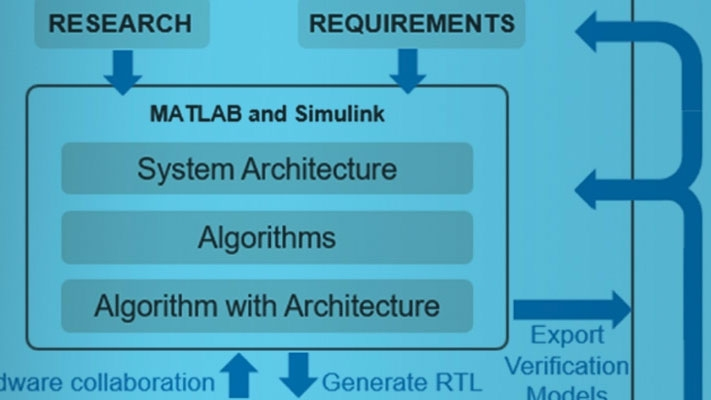 Top-Down FPGA and ASIC Design and Verification with MATLAB