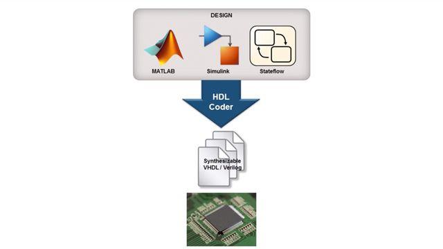 FPGA Design with MATLAB