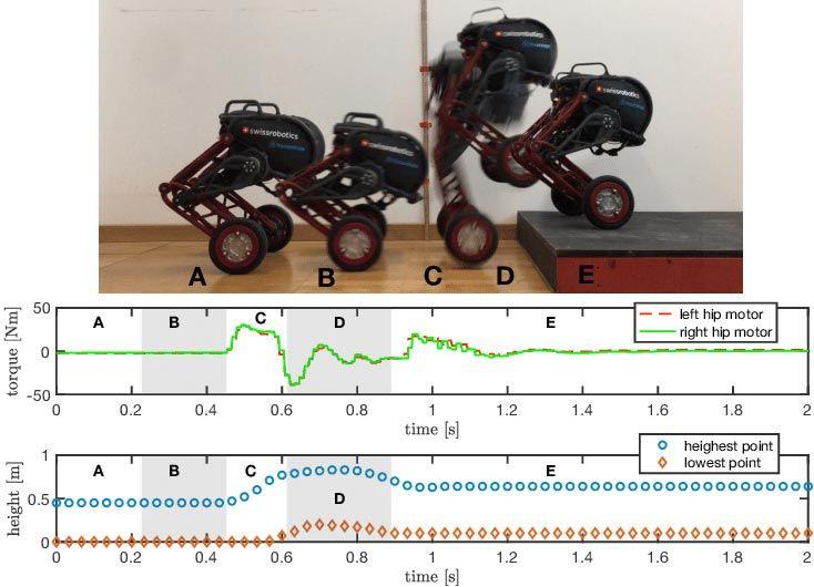 Ascento prototype simulation