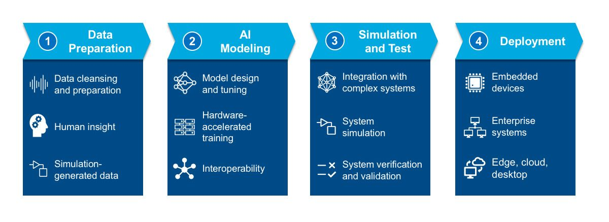 Stages of the AI workflow.