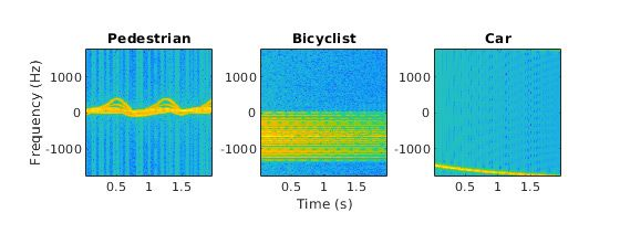 Radar signals as spectrograms used to classify three objects with distinct signatures.