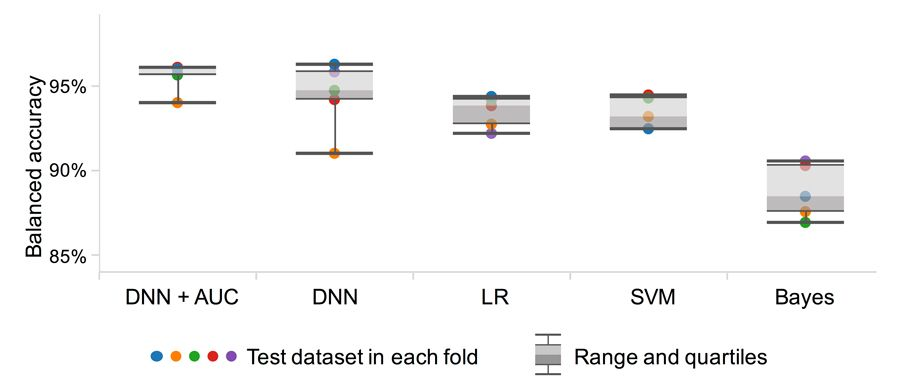 Figure 2. Comparison of the accuracy of various machine learning techniques for classifying blood cells.