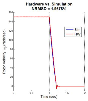 Figure 4. Comparison of measured rotor velocity and simulated rotor velocity.
