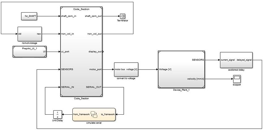Figure 2. Control system model