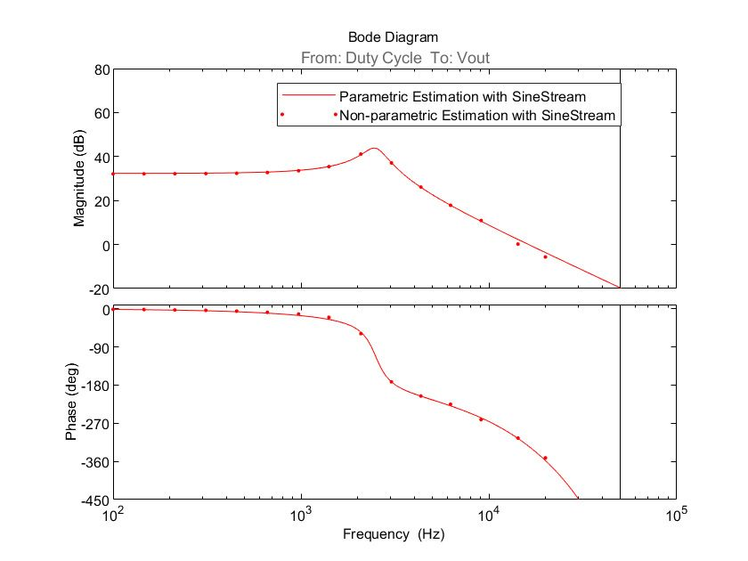 Figure 9. Bode plot of parametric and nonparametric estimation with sinestream.