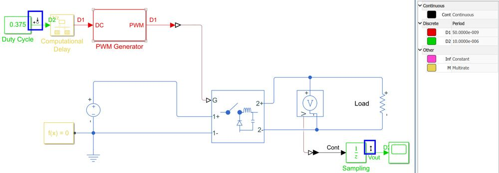Figure 2. Buck converter model showing sampling times (green and red), as well as input and output analysis points for frequency response estimation (within the blue rectangles).