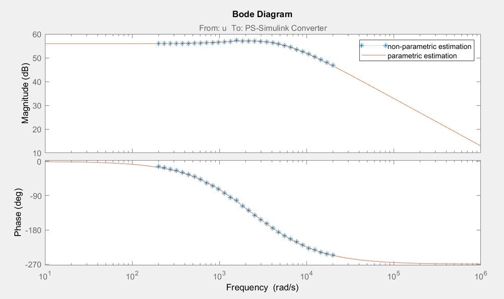 Figure 7. Bode plot of non-parametric and parametric estimations.