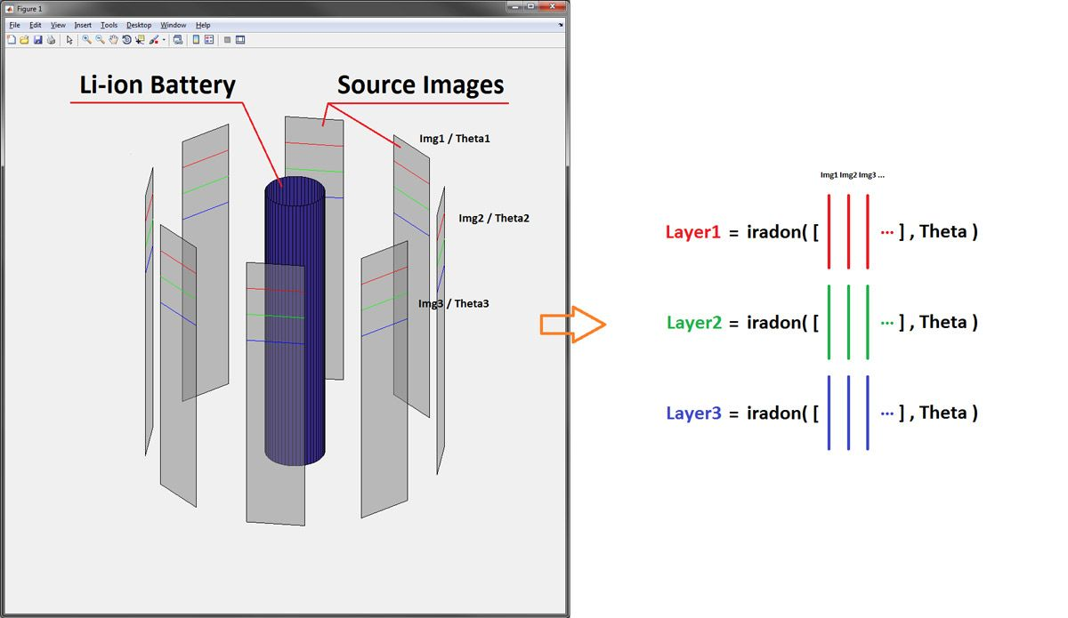 Figure 5. Diagram illustrating the layer-by-layer reconstruction of a 3D representation of the battery from source images.