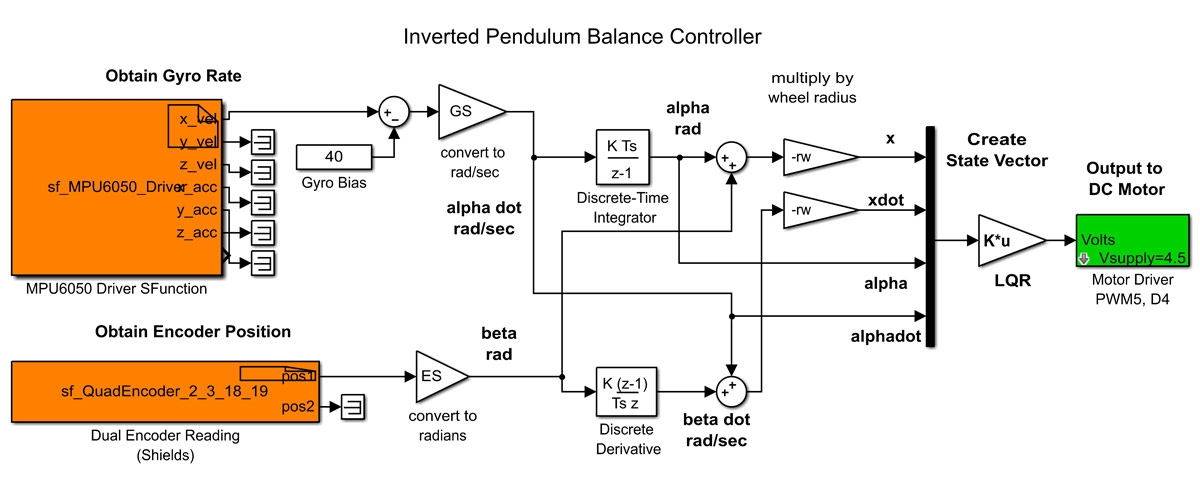 Figure 5. Simulink model of an inverted pendulum balance controller.