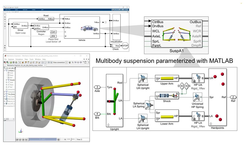 Figure 5. Multibody model of suspension with hardpoints taken from CAD system.