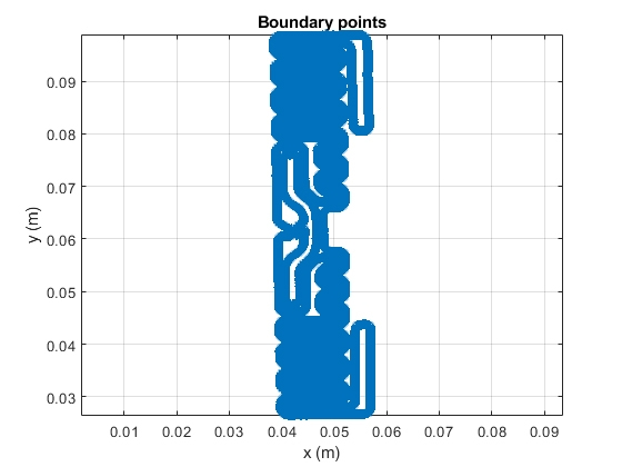 Figure 9. Boundary points obtained by scaling the points based on the tag dimensions.