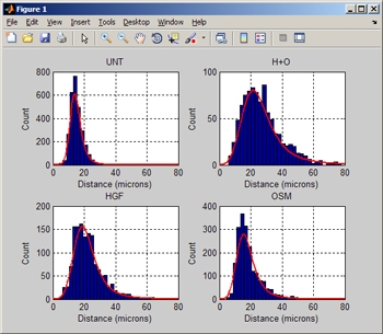 Figure 5. Histograms and curve fitting of nearest neighbor distances for untreated cells, HGF treated cells, OSM treated cells, and HGF+OSM treated cells.