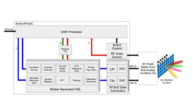 Verificación de la electrónica de radiofrecuencia de onda milimétrica en una banda base digital basada en RFSoC Zynq