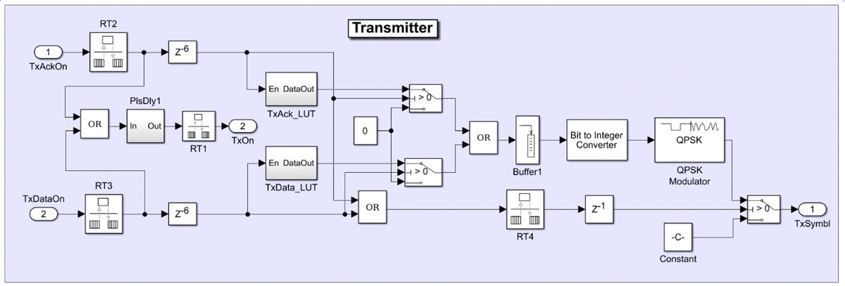 Figure 4. Transmitter model of the wireless transceiver.