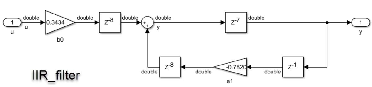 Figure 4b. IIR filter with noisy sine wave input. b. IIR_filter design, shown with double-precision data types.