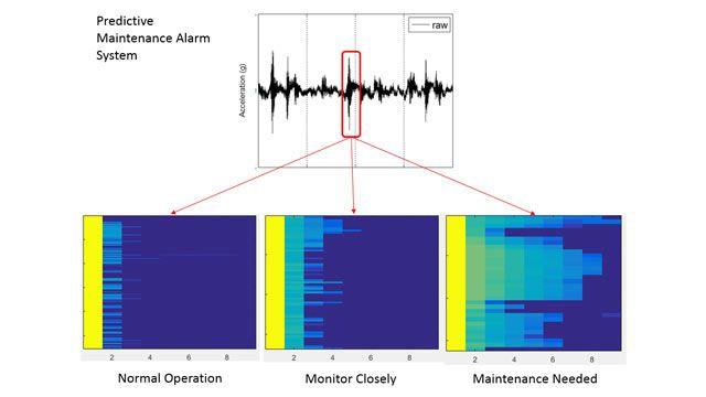 Baker Hughes' predictive maintenance alarm system, based on MATLAB.