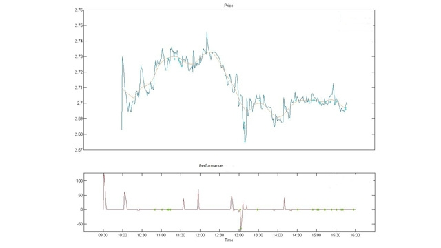 Price, executions, and performance measures of one order plotted using Liquidnet Execution Analyzer.