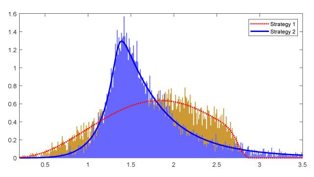 Monte Carlo simulation results for empirical densities returns (bars) and theoretical densities returns (lines) for two dynamic strategies.