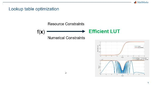 Approximate a function with the lookup table optimization capability in Fixed-Point Designer. You can replace it with the generated optimal lookup table in Simulink or extract the table data to design a custom direct lookup table.