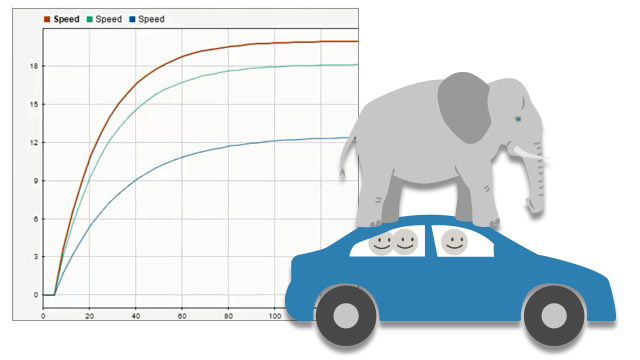 Watch a demonstration of a car to learn how to use Simulink to simulate robustness to system variations.