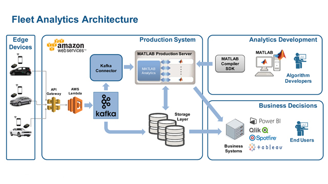 Scaling up MATLAB Analytics with Kafka and Cloud Service