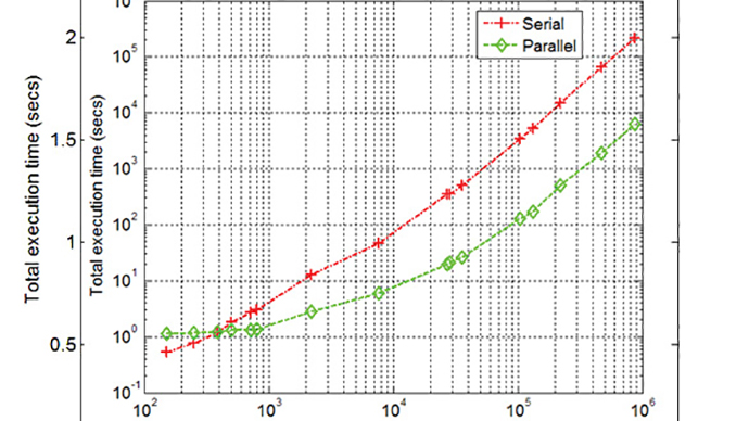 Accelerating Finite Element Analysis with Parallel Computing