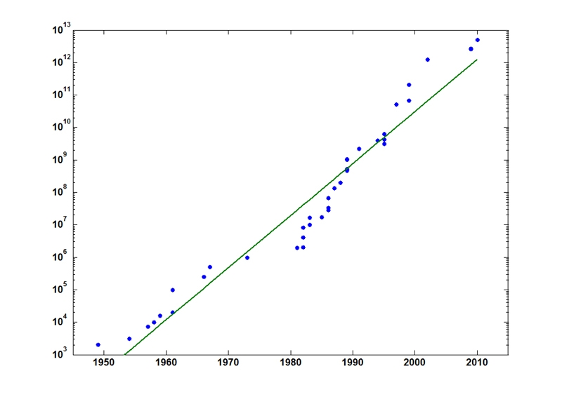 "Figure 1. A log plot of the data from the Wikipedia article ""Chronology of computation of pi"" showing how the world record for number of digits has increased over the last 60 years."