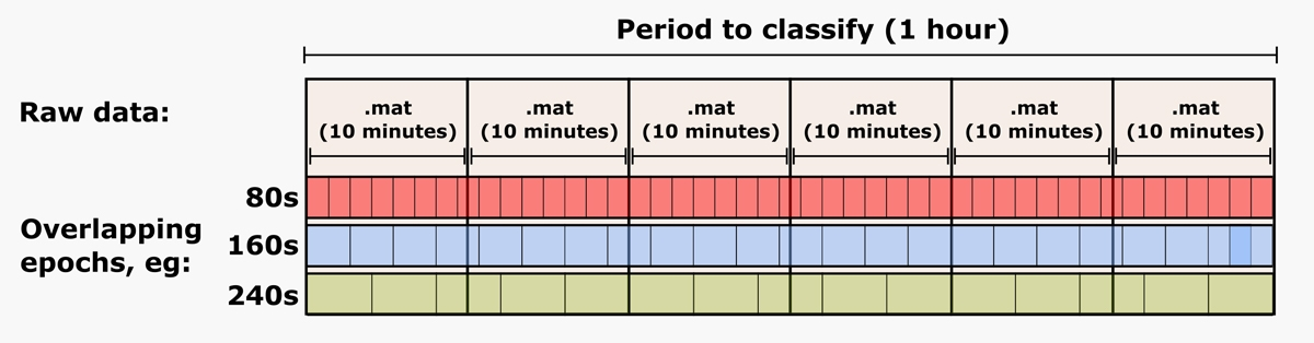 Figure 2.  EEG data in MAT files separated into sequential epochs.