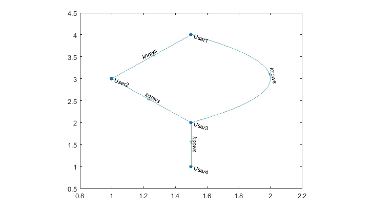 Analyzing relationships with MATLAB digraph object.
