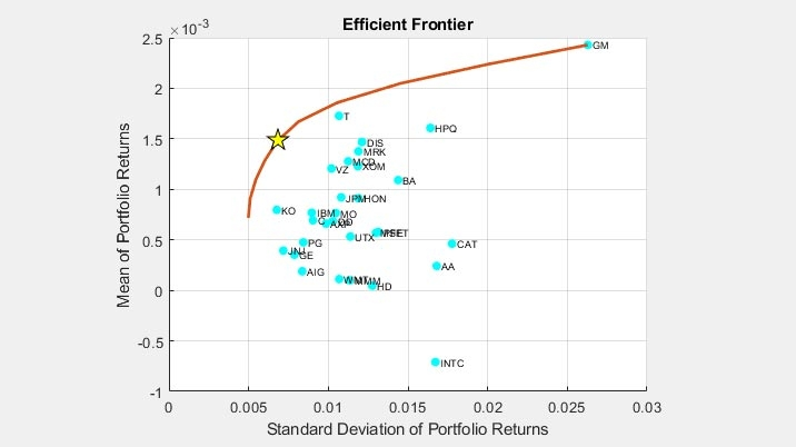 Efficient frontier and optimal portfolio.