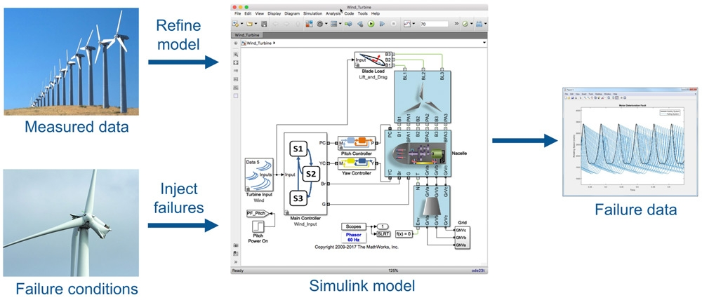 Uso de datos sintéticos de fallos del modelo junto con datos medidos para crear un predictor potente de fallos futuros.