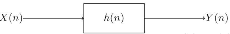Convolución para sistemas lineales invariantes en el tiempo.