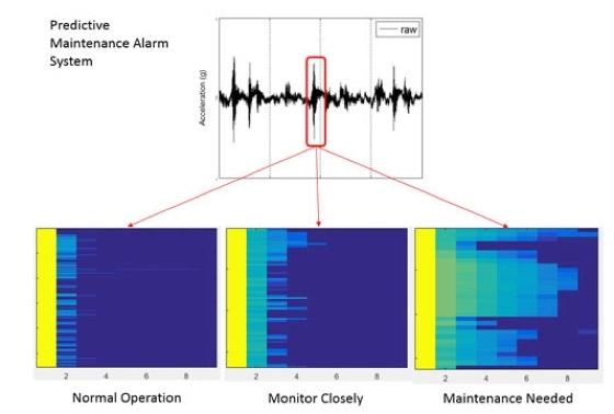 Sistema de alarma de mantenimiento predictivo de Baker Hughes, basado en MATLAB
