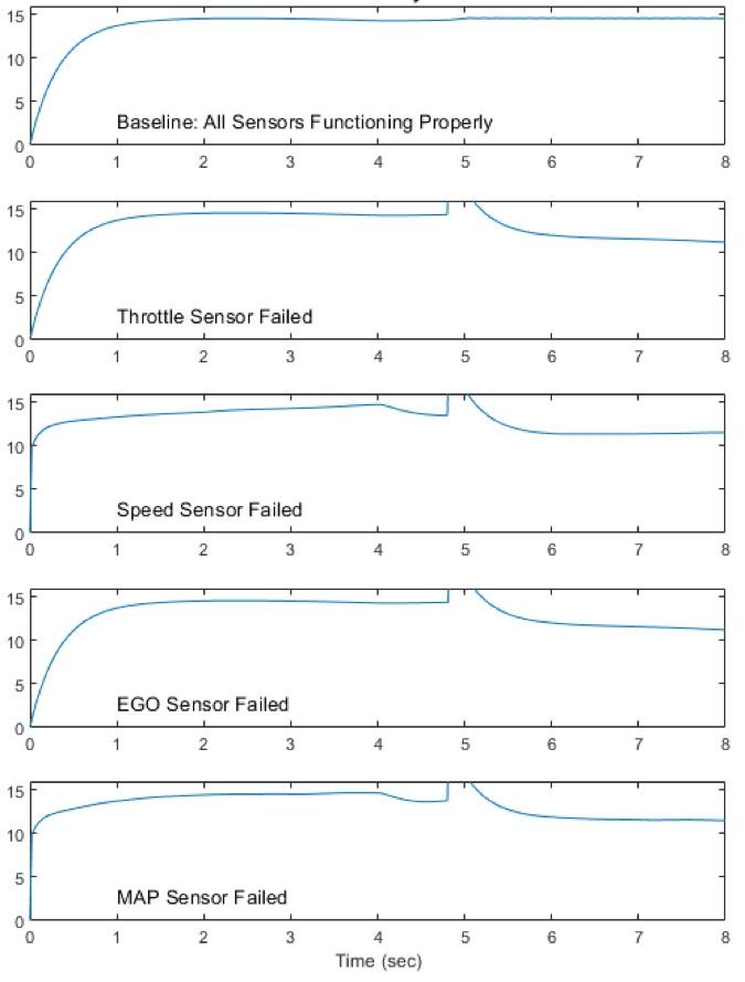 Aislamiento de fallos en un sistema de control de combustible