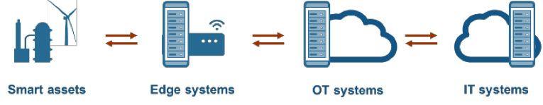 Topología de IoT: implemente gemelos digitales allí donde tengan sentido para la aplicación.