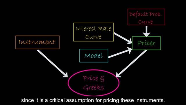 Este vídeo ofrece una visión general del marco basado en objetos para la fijación de precios de instrumentos financieros incluido en la versión R2020a, que permite a los clientes racionalizar el flujo de trabajo de fijación de precios y determinar el precio de los instrumentos financieros en una cartera de forma colectiva.