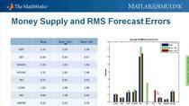 En este webinar, los profesionales de la economía o las finanzas aprenderán a utilizar MATLAB para desarrollar y utilizar modelos macroeconómicos con datos económicos en tiempo real. Este webinar muestra cómo modelar, identificar, calibrar y predecir con múltiples modelos de series temporales