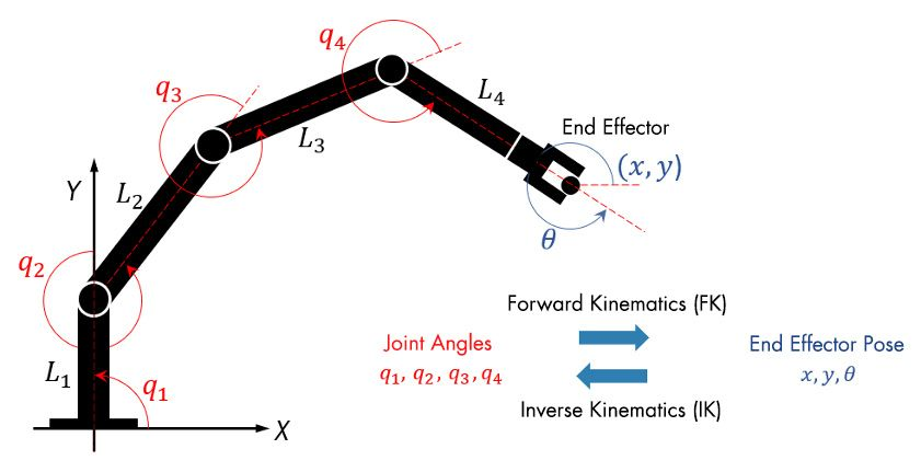 Configuring the joint positions of a robot using forward or inverse kinematics.