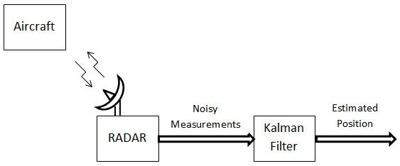 Using Kalman filter to estimate the position
