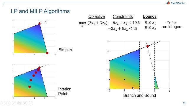 Aprenda a utilizar un enfoque basado en el problema para especificar y resolver problemas de optimización lineal y lineal entera mixta. Este enfoque simplifica enormemente la configuración y la ejecución de problemas de LP y MILP.