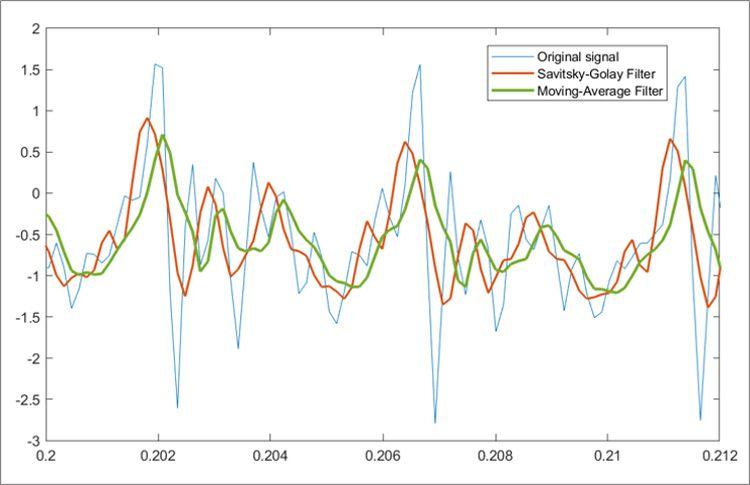 Suavizado de señales utilizando el filtro Savitzky-Golay y el filtro de media móvil.