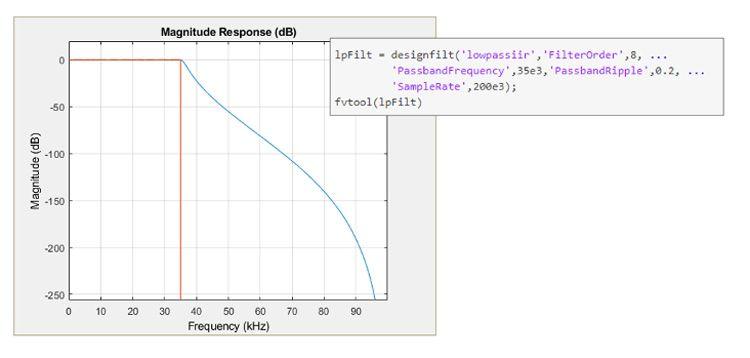 Especificaciones de diseño y respuesta de un filtro IIR Chebyshev tipo I paso bajo en MATLAB.