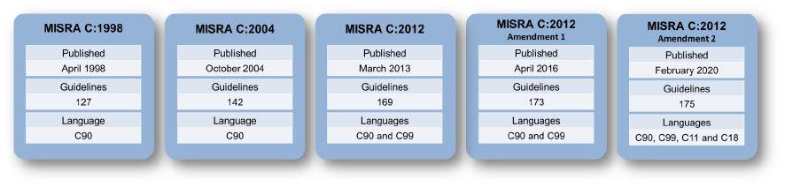History of MISRA C