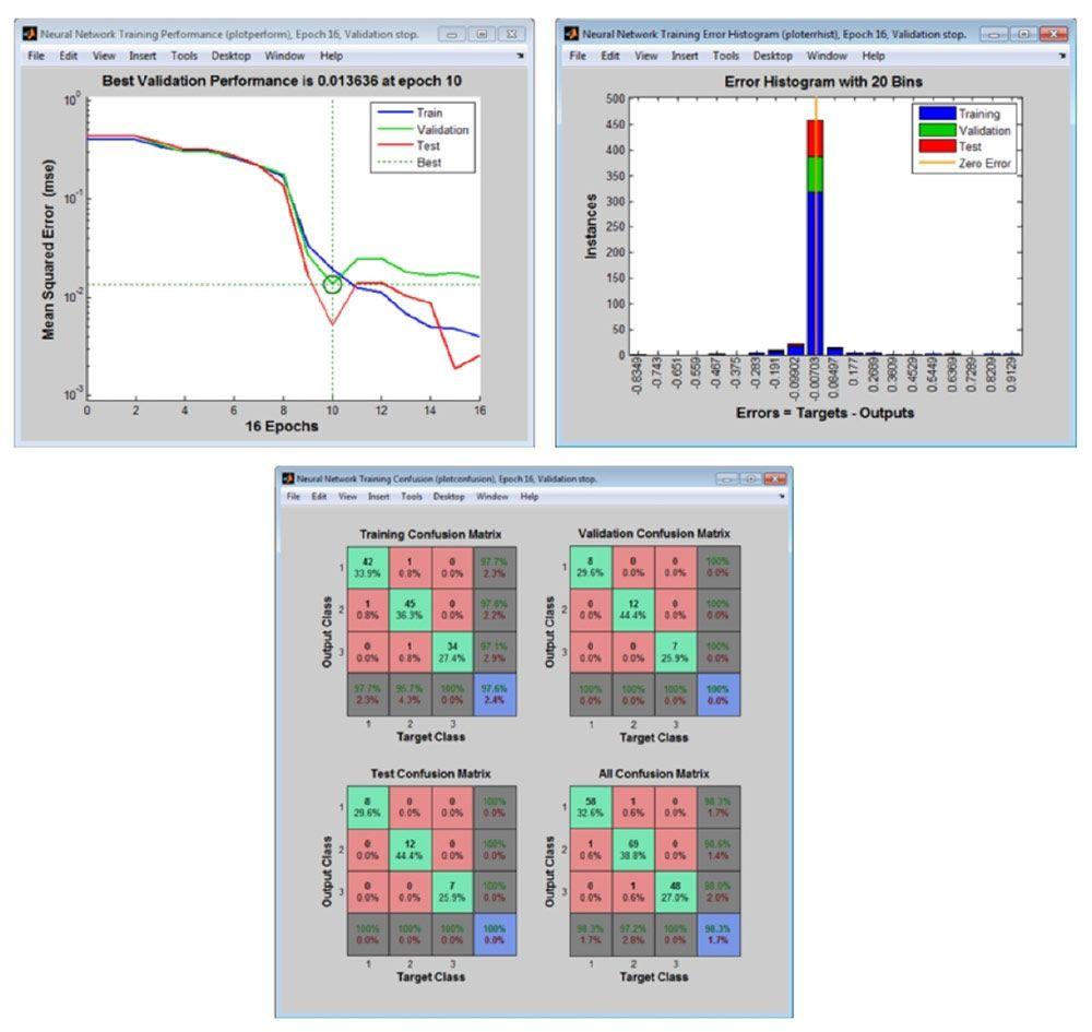 Gráficos de posprocesamiento para analizar el rendimiento de la red.