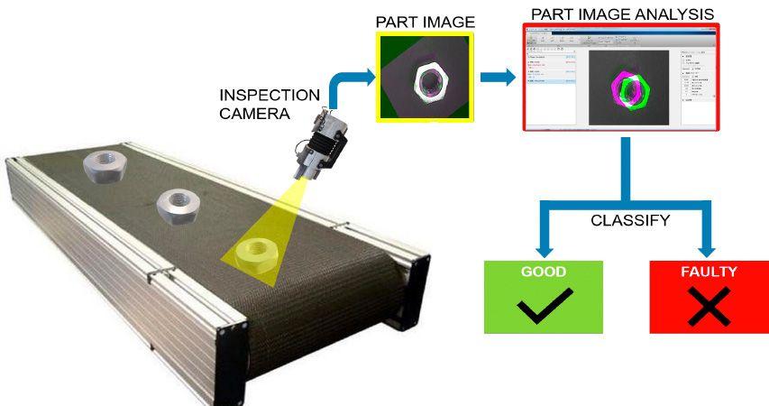 Aplicación de inspección óptica que utiliza el reconocimiento de patrones para detectar defectos en piezas fabricadas.