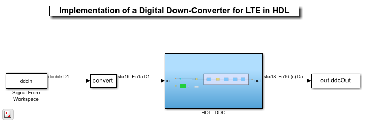 Quantized model for a digital down converter for LTE  (see example).