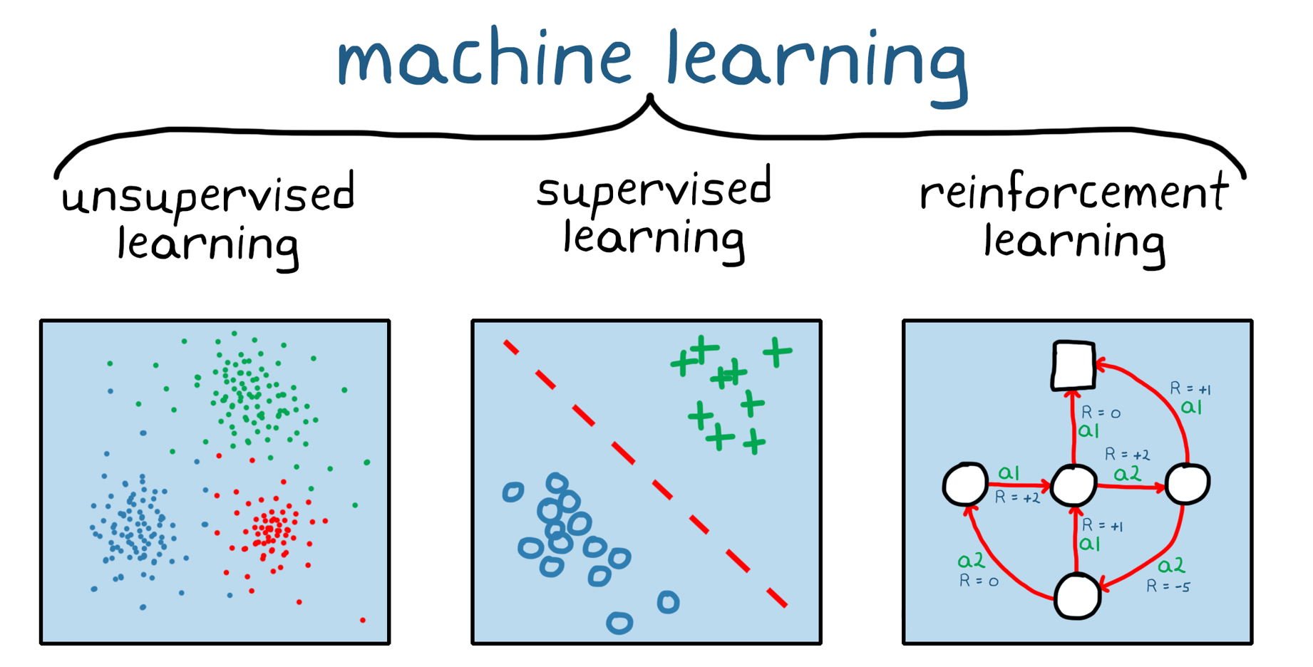 Figura 1. Tres categorías generales de machine learning: aprendizaje no supervisado, aprendizaje supervisado y reinforcement learning