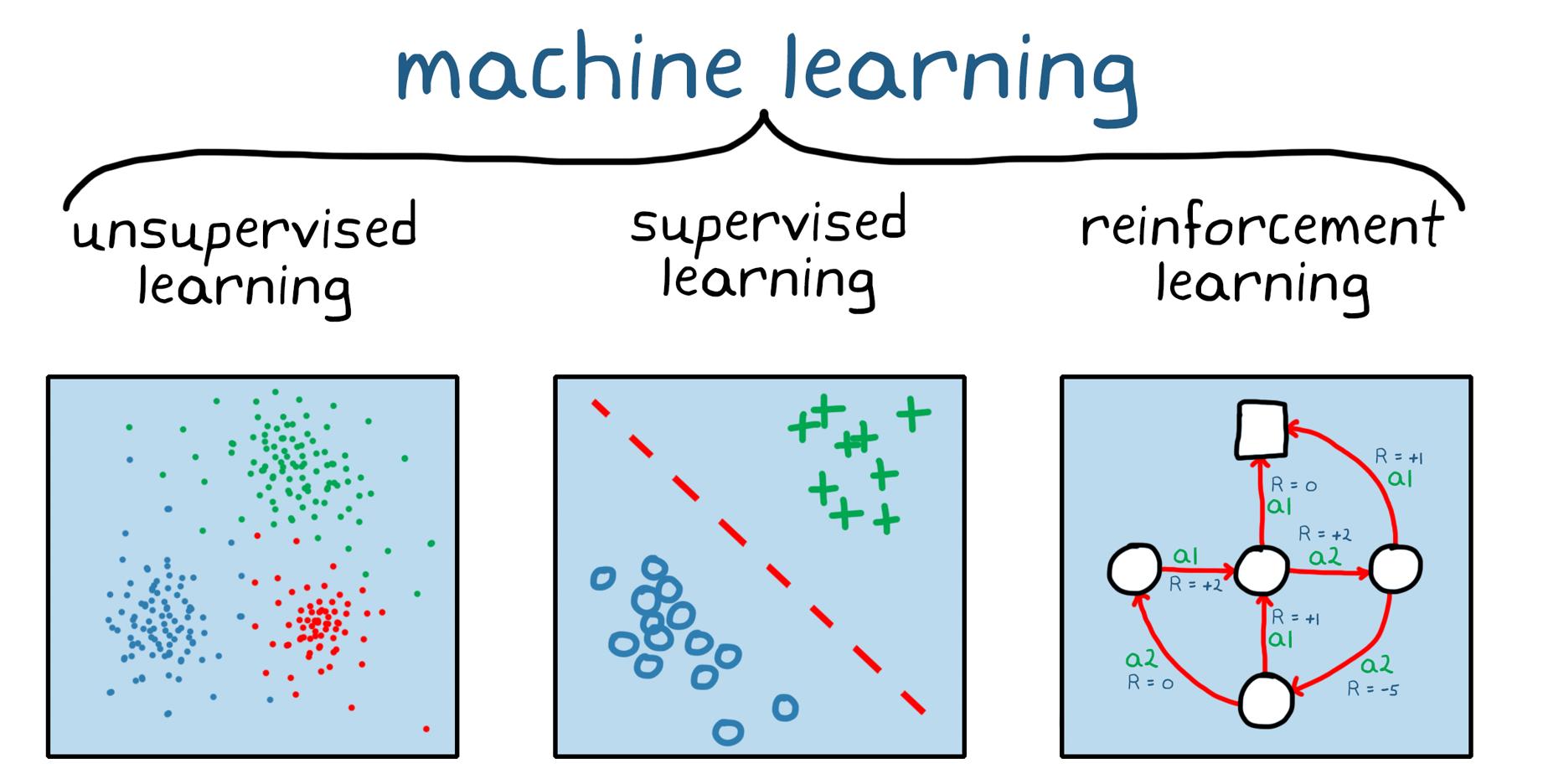Figura 1. Tres categorías generales de machine learning: aprendizaje no supervisado, aprendizaje supervisado y reinforcement learning