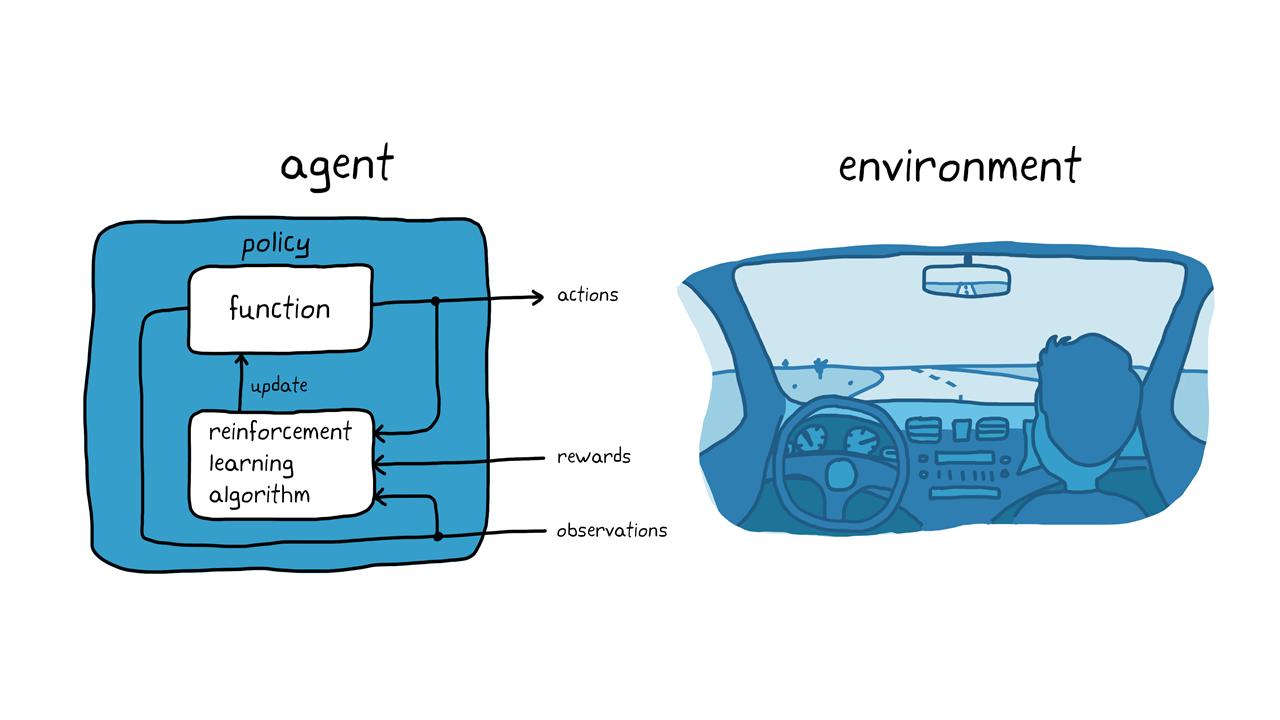 Figura 3. Reinforcement learning en el estacionamiento autónomo.